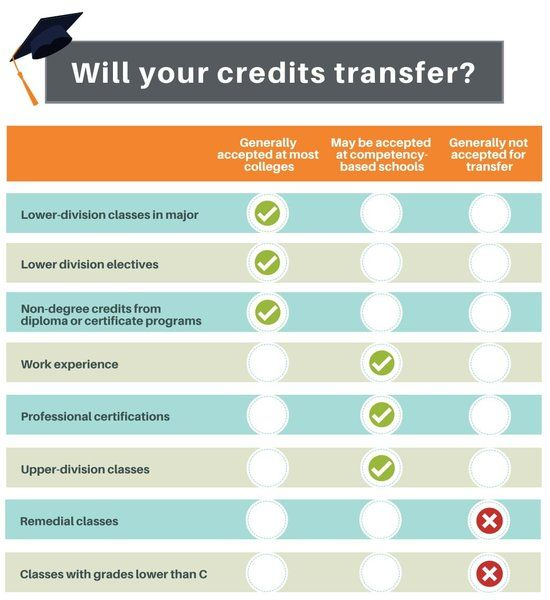 will-your-credit-transfer
