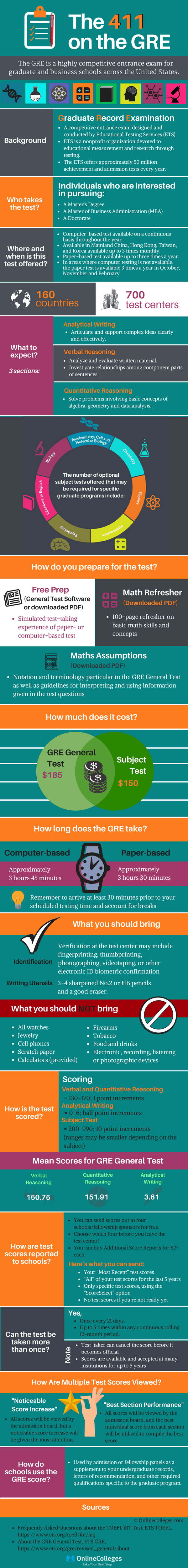 Ultimate-Guide-to-the-GRE-infographic